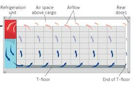 Diagram of how airflow moves in cold storage containers